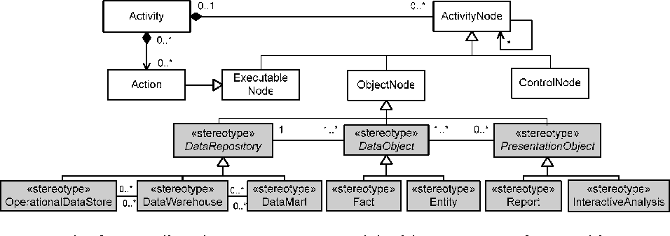 Figure 2 From Extending Uml 2 Activity Diagrams With