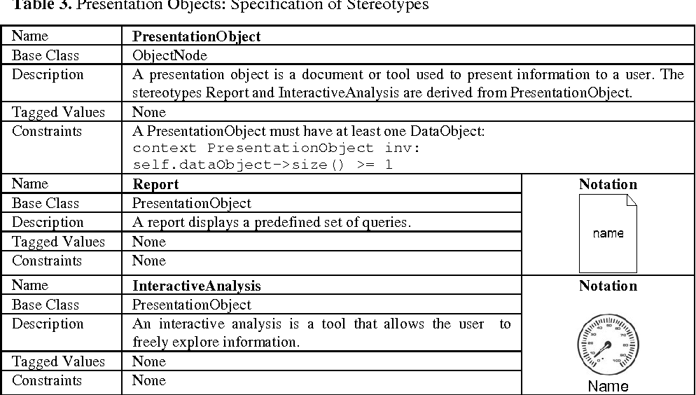 Table 3 from extending uml 2 activity diagrams with business presentation objects specification of stereotypes ccuart Gallery