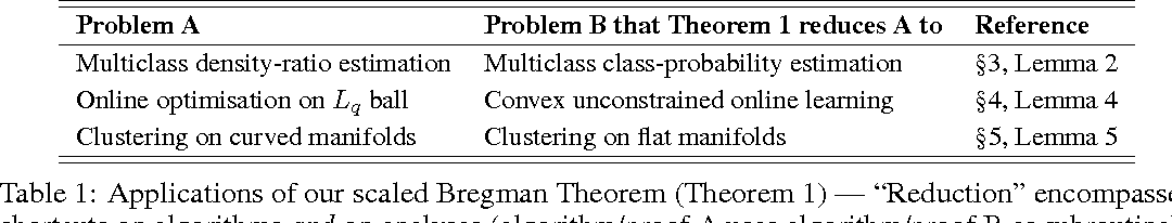 Figure 1 for A scaled Bregman theorem with applications
