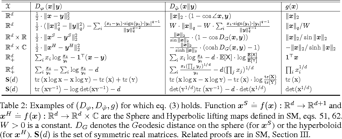 Figure 3 for A scaled Bregman theorem with applications