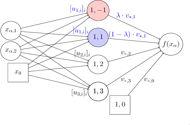 Figure 2 for Non-attracting Regions of Local Minima in Deep and Wide Neural Networks