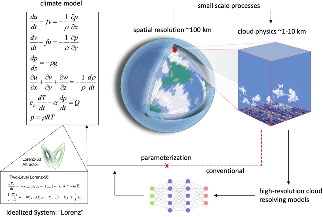 Figure 1 for Machine Learning for Robust Identification of Complex Nonlinear Dynamical Systems: Applications to Earth Systems Modeling