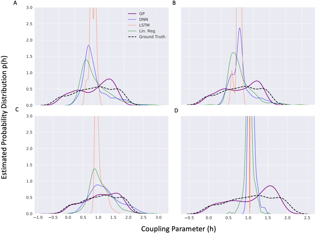Figure 4 for Machine Learning for Robust Identification of Complex Nonlinear Dynamical Systems: Applications to Earth Systems Modeling