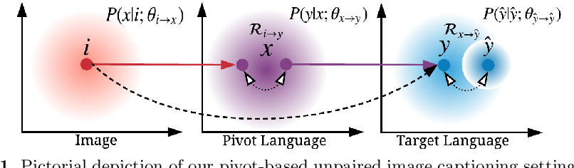Figure 1 for Unpaired Image Captioning by Language Pivoting