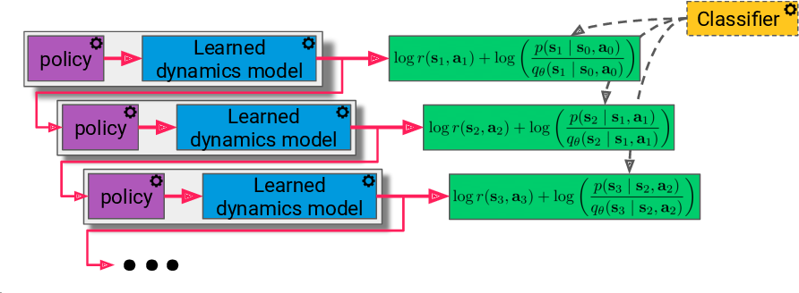 Figure 1 for Mismatched No More: Joint Model-Policy Optimization for Model-Based RL