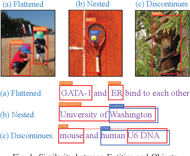 Figure 1 for A Boundary Regression Model for Nested Named Entity Recognition