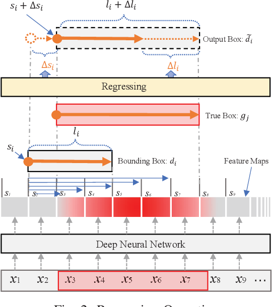Figure 2 for A Boundary Regression Model for Nested Named Entity Recognition