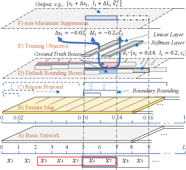 Figure 3 for A Boundary Regression Model for Nested Named Entity Recognition