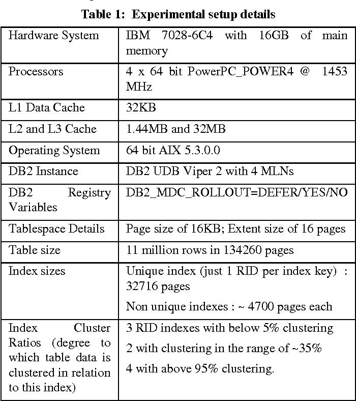 PDF] Efficient Bulk Deletes for Multi Dimensionally Clustered Tables