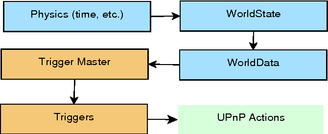 PDF] UPnP in Python for the Maemo Platform - Semantic Scholar