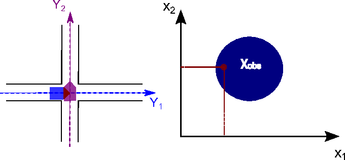 Figure 2 for Priority-based intersection management with kinodynamic constraints