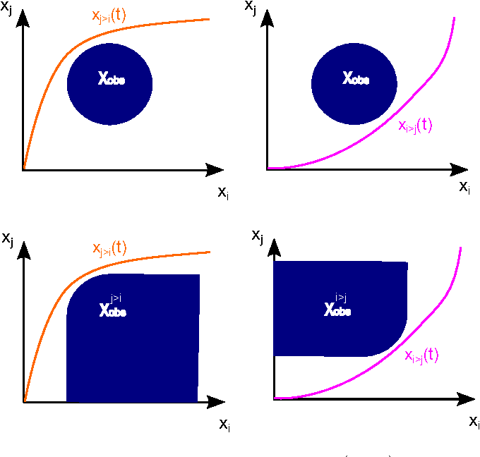 Figure 3 for Priority-based intersection management with kinodynamic constraints