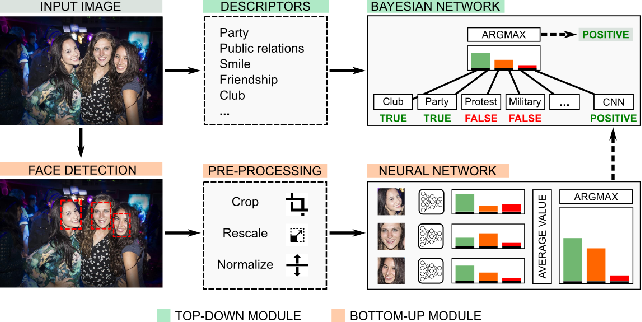 Figure 1 for Emotion Recognition in the Wild using Deep Neural Networks and Bayesian Classifiers