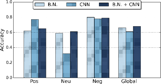 Figure 3 for Emotion Recognition in the Wild using Deep Neural Networks and Bayesian Classifiers