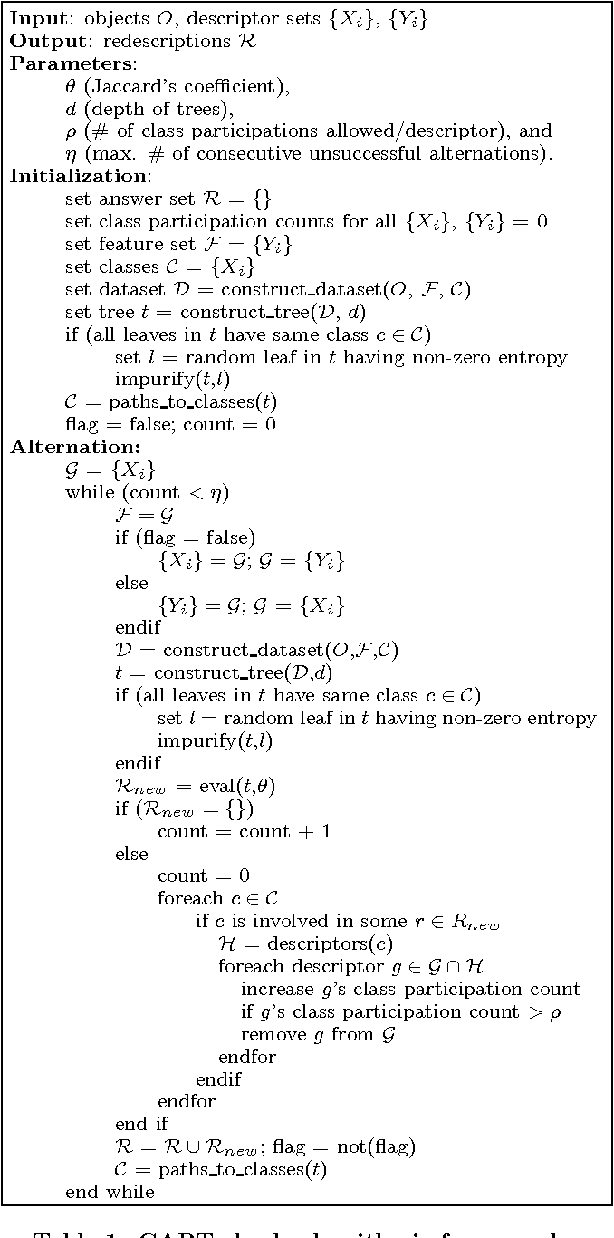 Figure 2 for Turning CARTwheels: An Alternating Algorithm for Mining Redescriptions