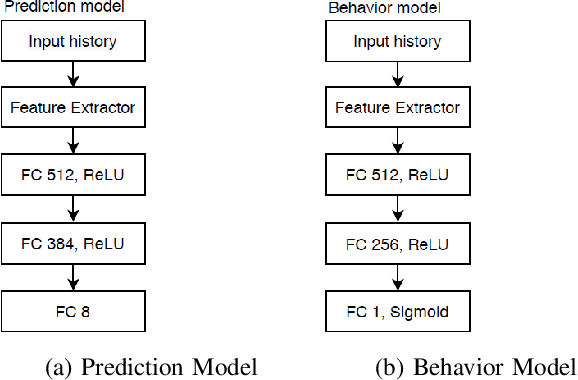 Figure 3 for Learning robust driving policies without online exploration