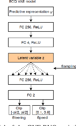 Figure 4 for Learning robust driving policies without online exploration