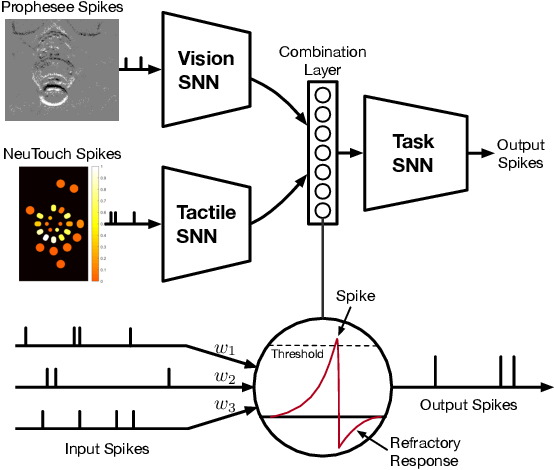 Figure 2 for Event-Driven Visual-Tactile Sensing and Learning for Robots