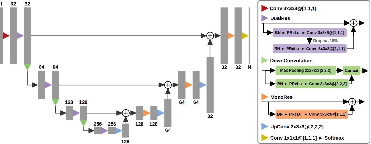 Figure 3 for SUNet: a deep learning architecture for acute stroke lesion segmentation and outcome prediction in multimodal MRI
