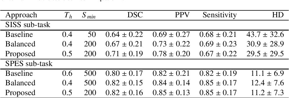 Figure 2 for SUNet: a deep learning architecture for acute stroke lesion segmentation and outcome prediction in multimodal MRI