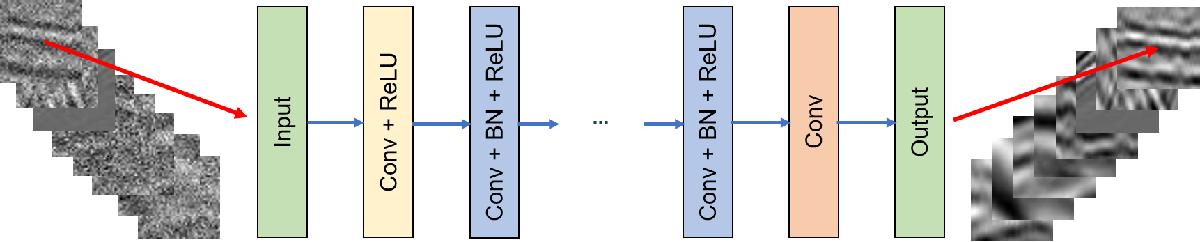 PDF] Deep learning tutorial for denoising - Semantic Scholar