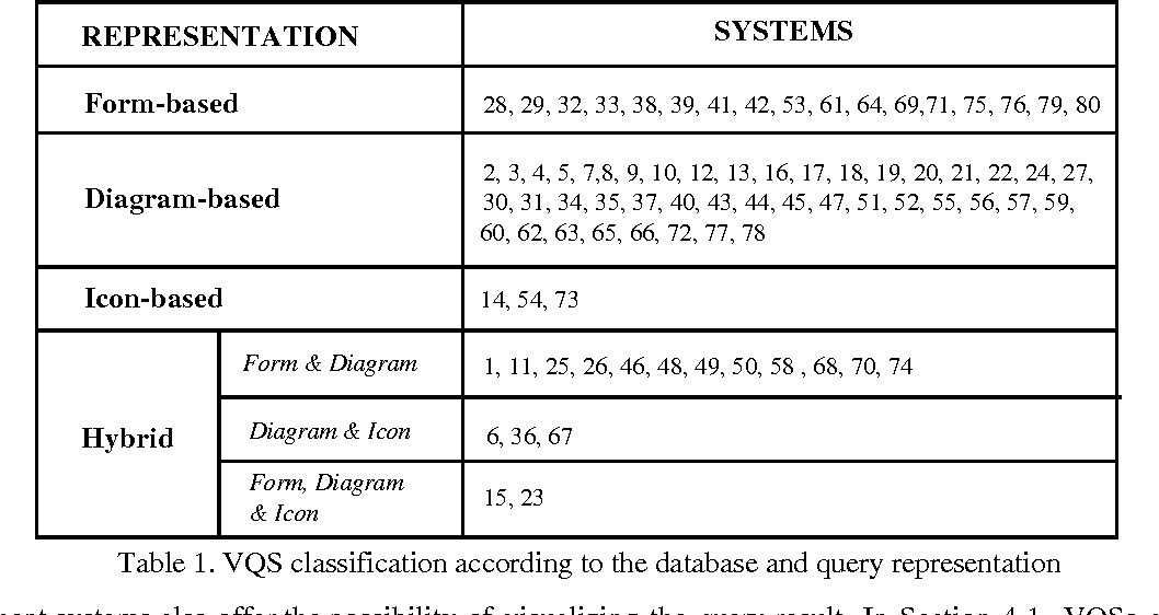 Table 1. VQS classification according to the database and query representation