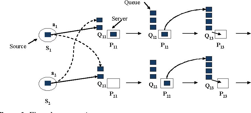 Figure 1: Flow shop scenario