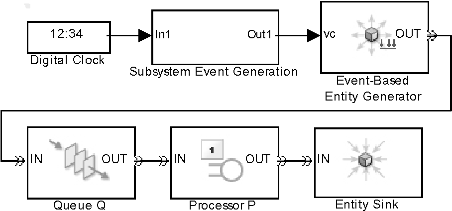 Figure 2: Exemplary extract of the discrete event model in SimEvents