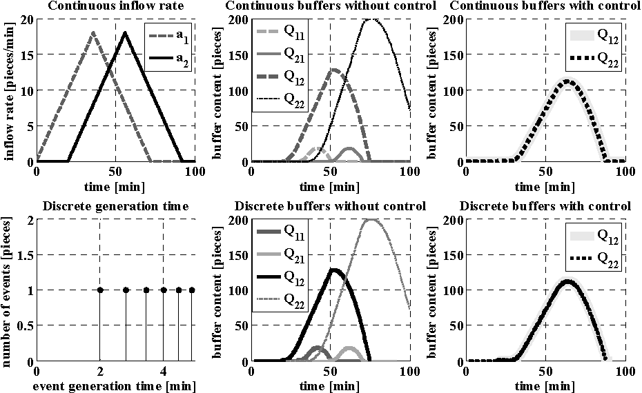 Figure 3: Simulation results of the time-continuous and discrete event model