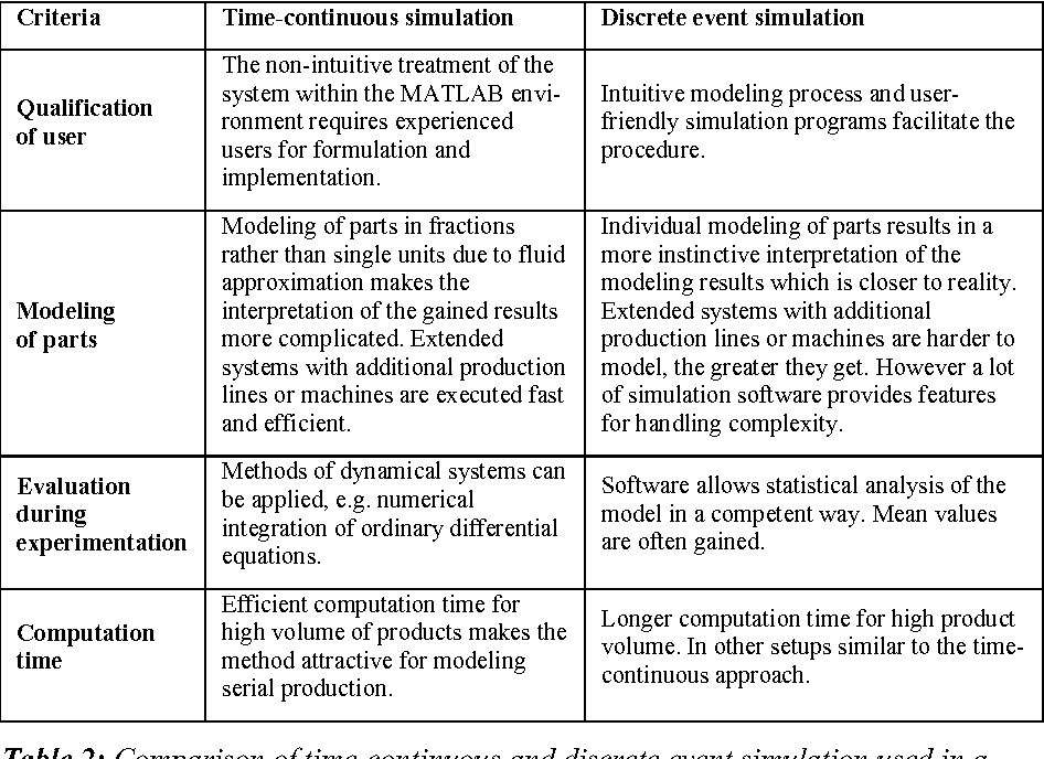 Table 2: Comparison of time-continuous and discrete event simulation used in a serial production environment
