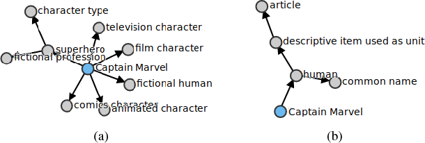 Figure 1 for Named Entity Disambiguation using Deep Learning on Graphs