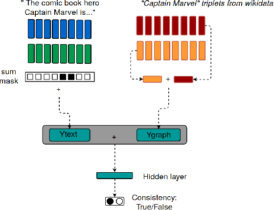 Figure 3 for Named Entity Disambiguation using Deep Learning on Graphs