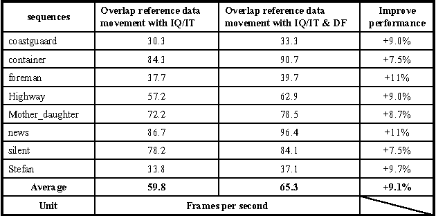 Table I from Efficient Optimization of H 264 Decoder on PAC