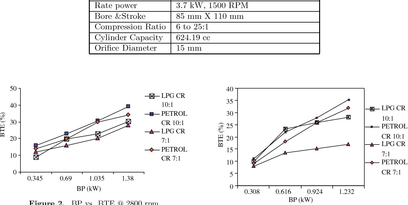 Performance And Emission Characteristics Of Lpg Fuelled Variable Si Engine Diagram Figure 2