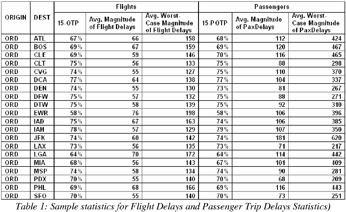 Table 1 from comparison of flight delays and passenger trip delays table 1 publicscrutiny Choice Image