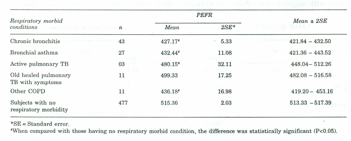 Table Iv From Peak Expiratory Flow Rate In Flour Mill Workers
