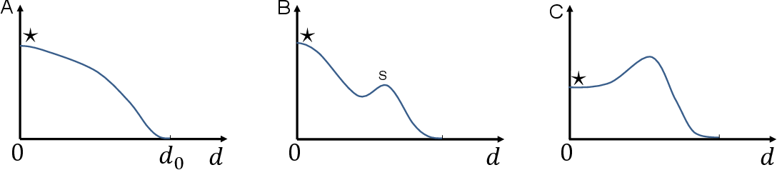 Figure 4 for Weight-space symmetry in deep networks gives rise to permutation saddles, connected by equal-loss valleys across the loss landscape