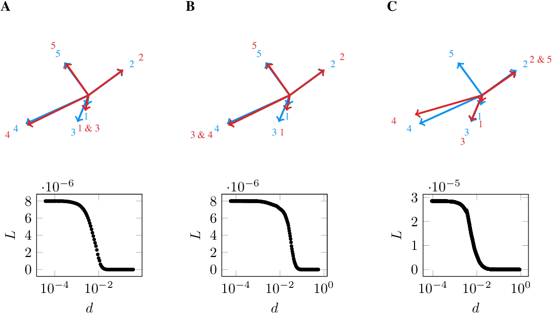 Figure 1 for Weight-space symmetry in deep networks gives rise to permutation saddles, connected by equal-loss valleys across the loss landscape