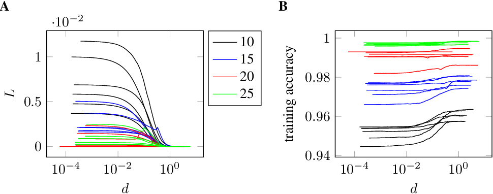 Figure 3 for Weight-space symmetry in deep networks gives rise to permutation saddles, connected by equal-loss valleys across the loss landscape