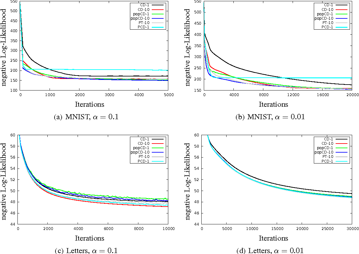 Figure 3 for Population-Contrastive-Divergence: Does Consistency help with RBM training?