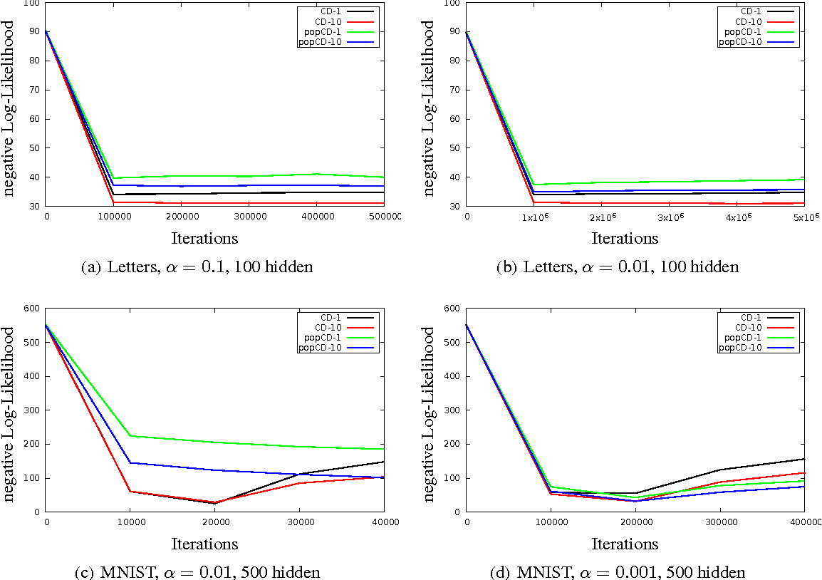 Figure 4 for Population-Contrastive-Divergence: Does Consistency help with RBM training?