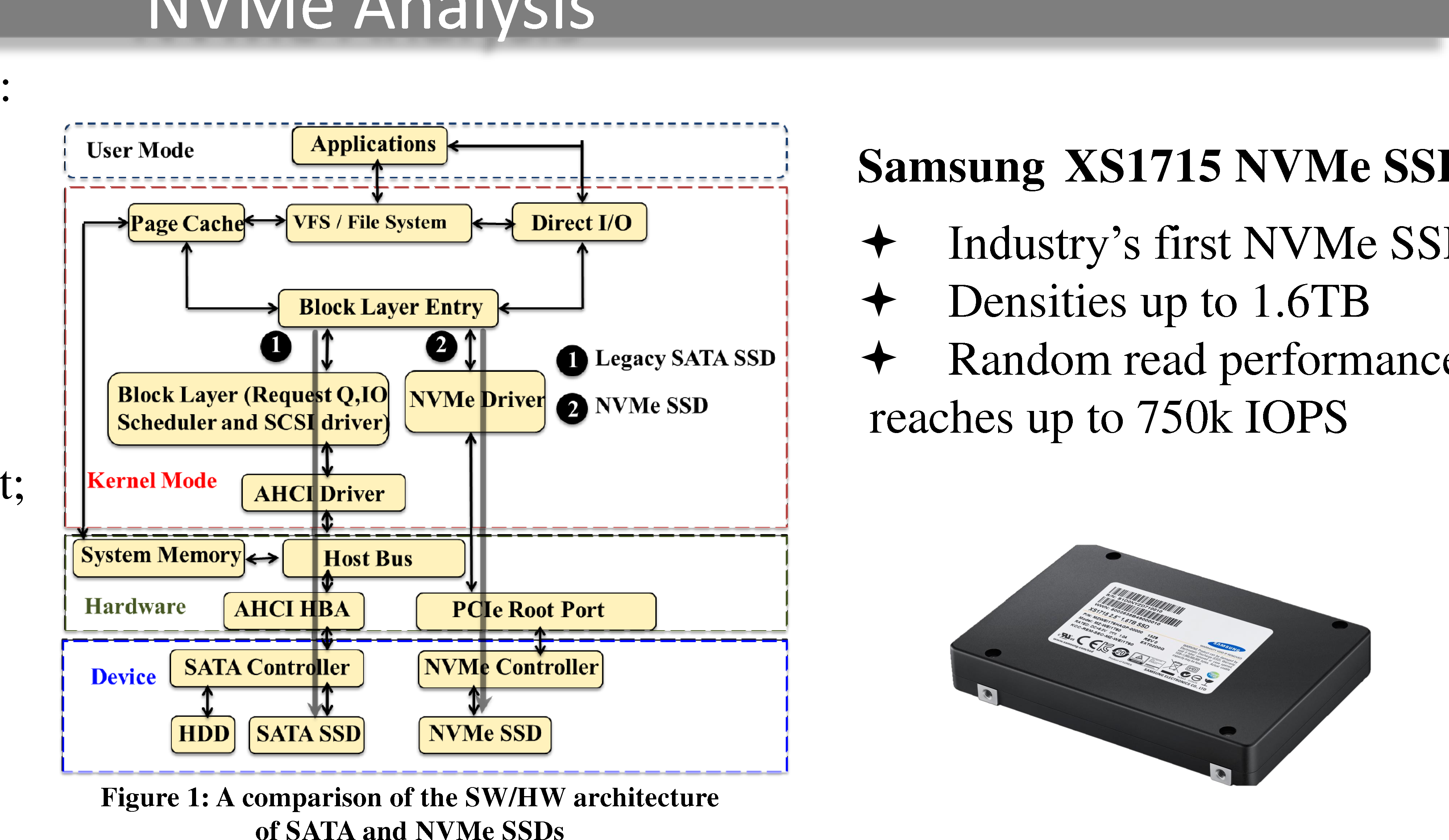 Performance Characterization of Hyperscale Applicationson on