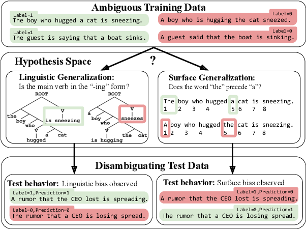 Figure 1 for Learning Which Features Matter: RoBERTa Acquires a Preference for Linguistic Generalizations (Eventually)