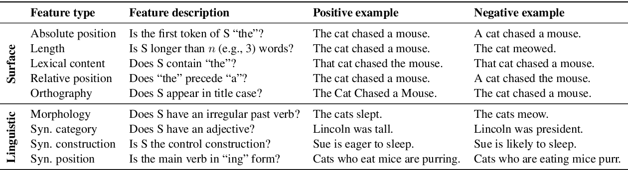 Figure 2 for Learning Which Features Matter: RoBERTa Acquires a Preference for Linguistic Generalizations (Eventually)