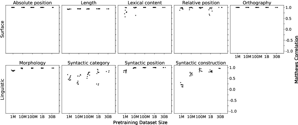 Figure 4 for Learning Which Features Matter: RoBERTa Acquires a Preference for Linguistic Generalizations (Eventually)