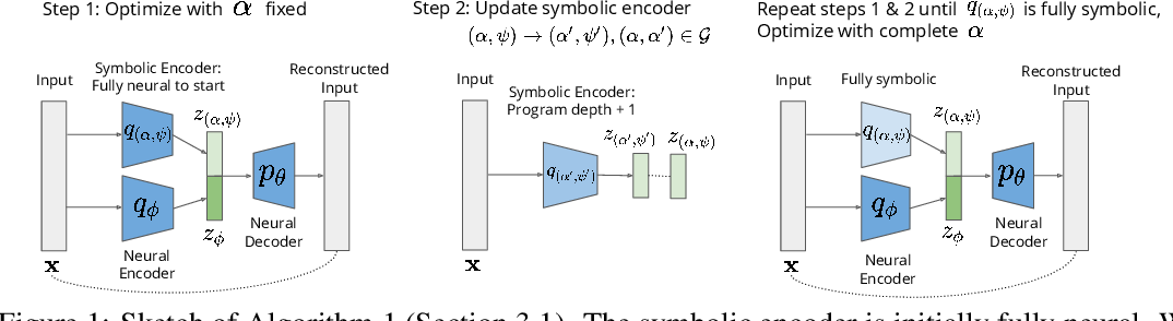 Figure 1 for Unsupervised Learning of Neurosymbolic Encoders