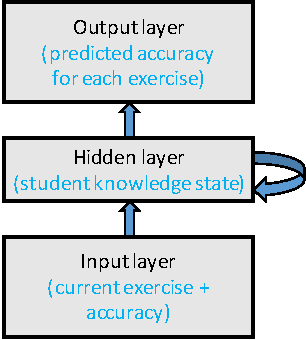 Figure 1 for How deep is knowledge tracing?