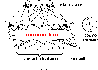 Figure 1 for A Comparison between Deep Neural Nets and Kernel Acoustic Models for Speech Recognition