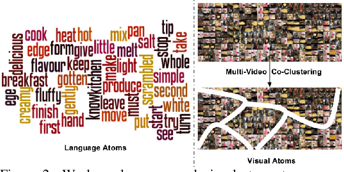 Figure 2 for Unsupervised Semantic Parsing of Video Collections