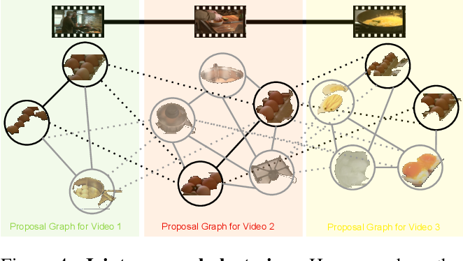 Figure 4 for Unsupervised Semantic Parsing of Video Collections
